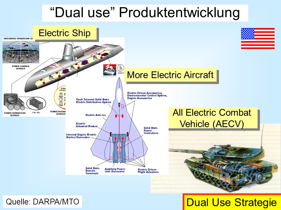 Dual use Produktentwicklung
