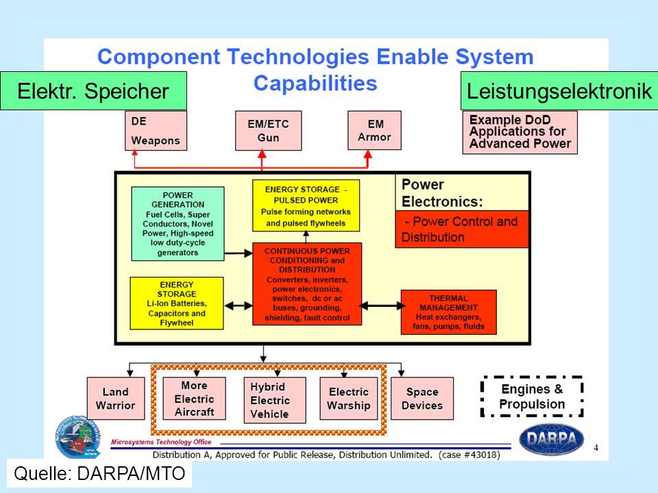 Elektr. Speicher Leistungselektronik Quelle: DARPA/MTO