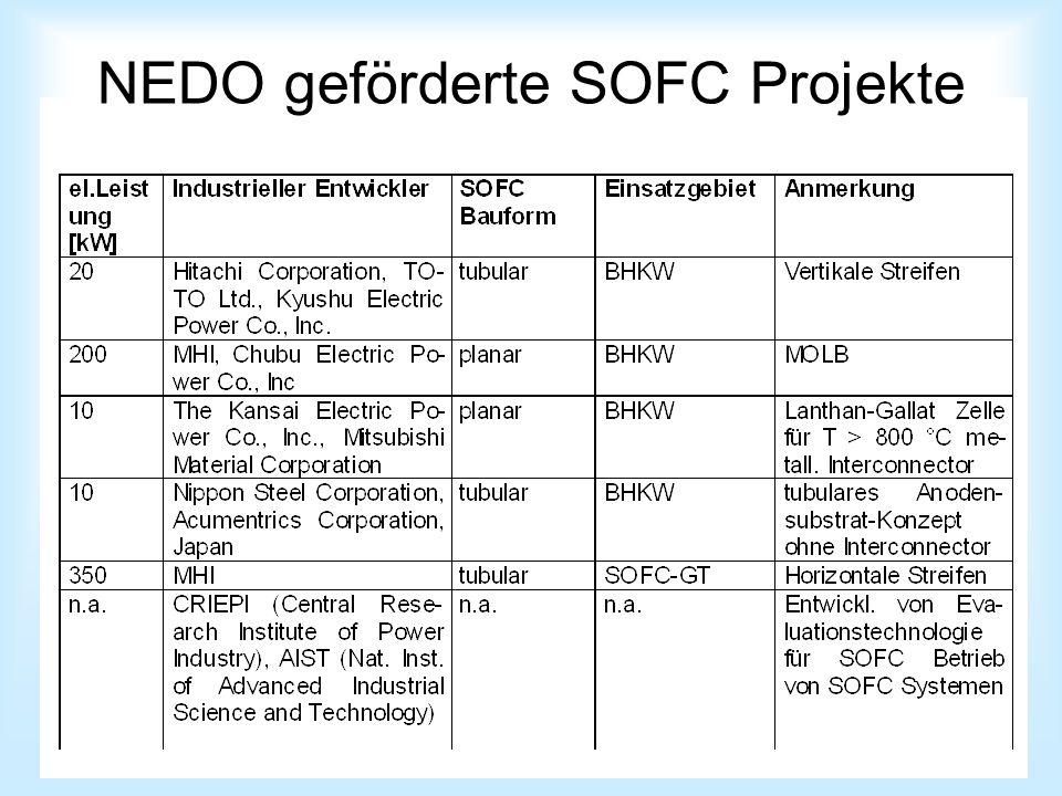 NEDO geförderte SOFC Projekte