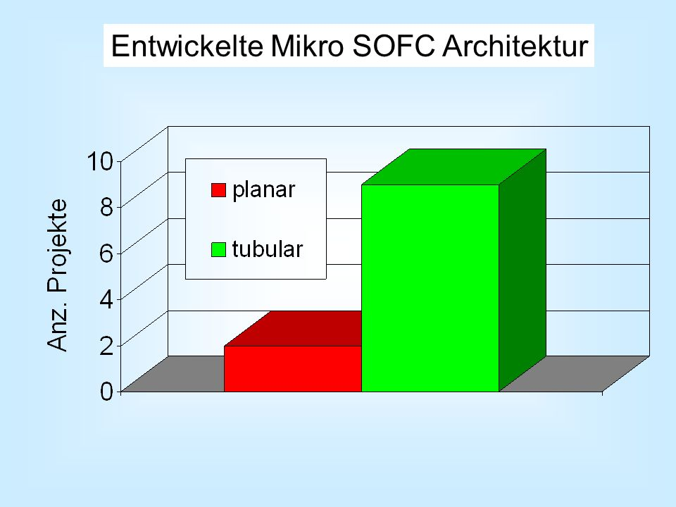 Entwickelte Mikro SOFC Architektur