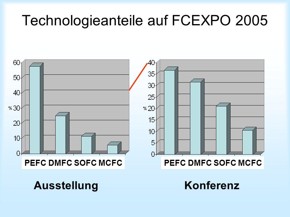 Technologieanteile auf FCEXPO 2005