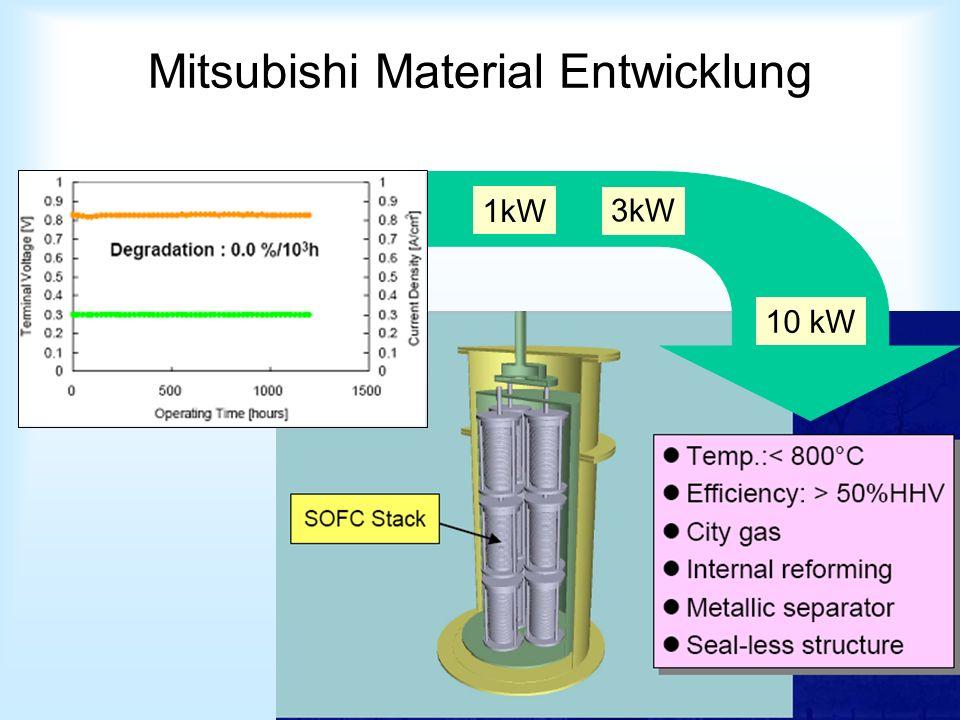 Mitsubishi Material Entwicklung