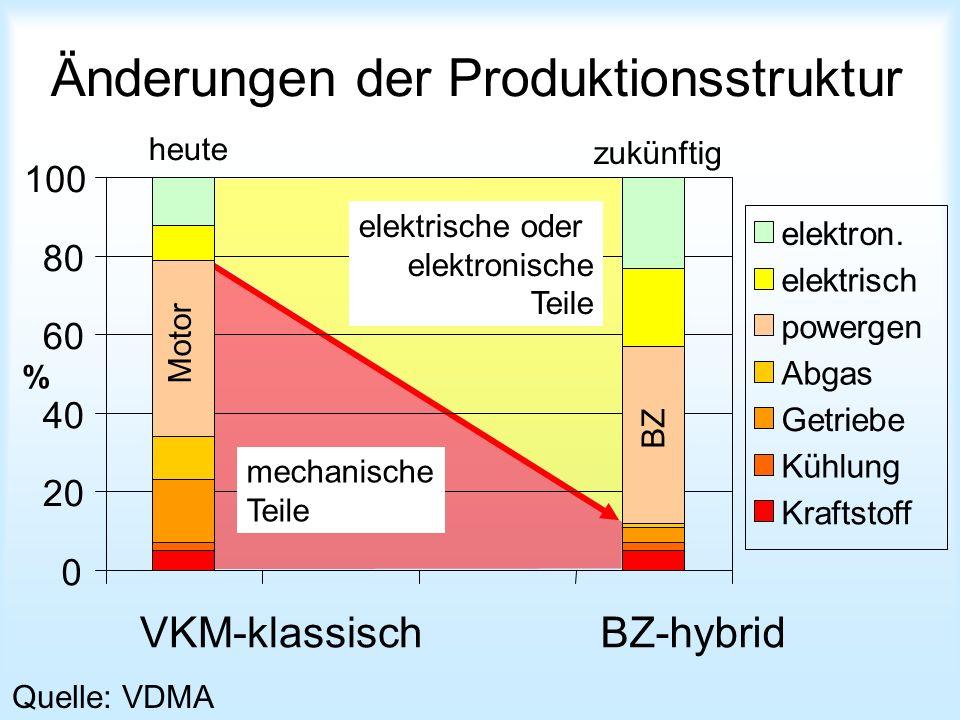 Änderungen der Produktionsstruktur