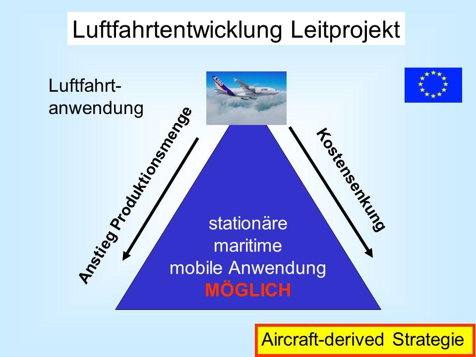 Luftfahrtentwicklung Leitprojekt