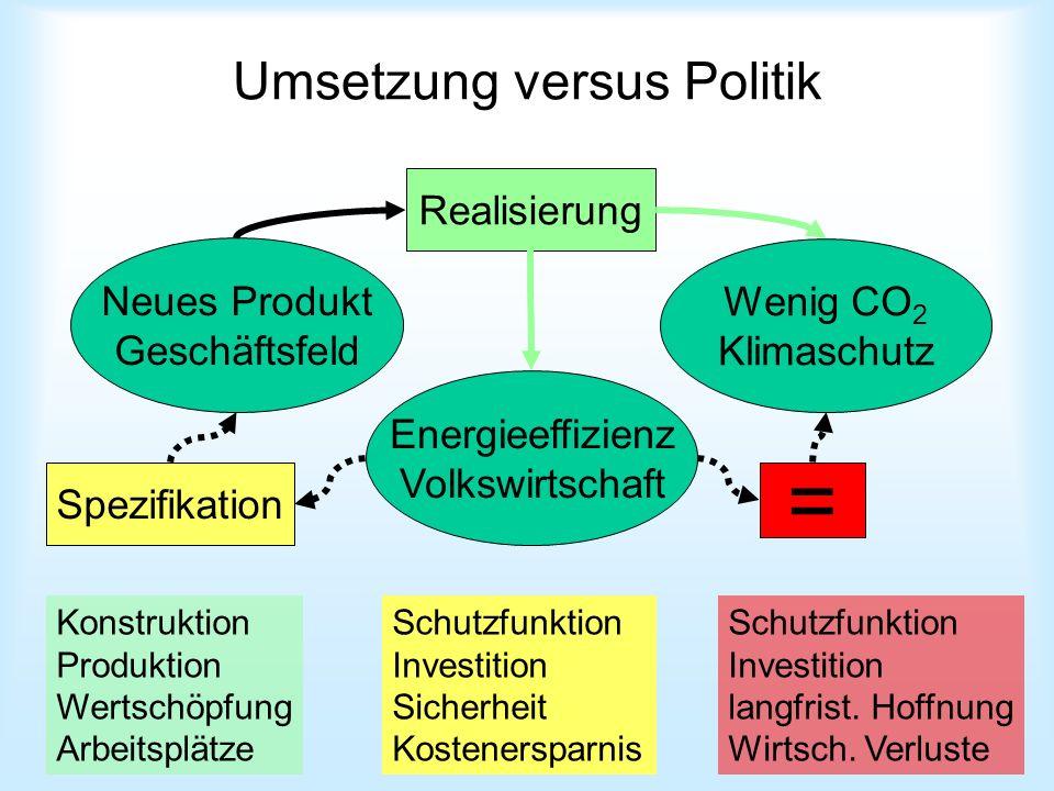 Umsetzung versus Politik