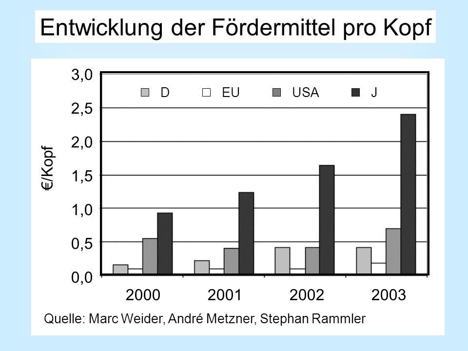 Entwicklung der Fördermittel pro Kopf