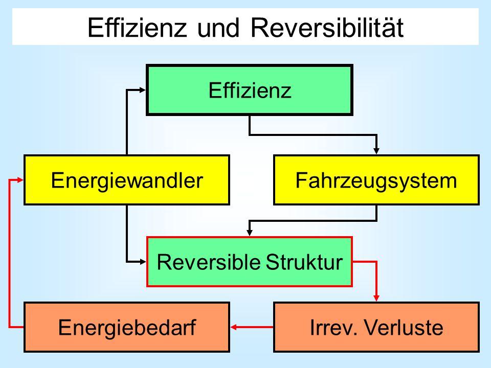 Effizienz und Reversibilität