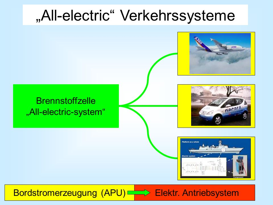"""All-electric Verkehrssysteme"