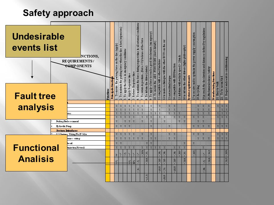 Safety approach Undesirable events list Fault tree analysis Functional Analisis