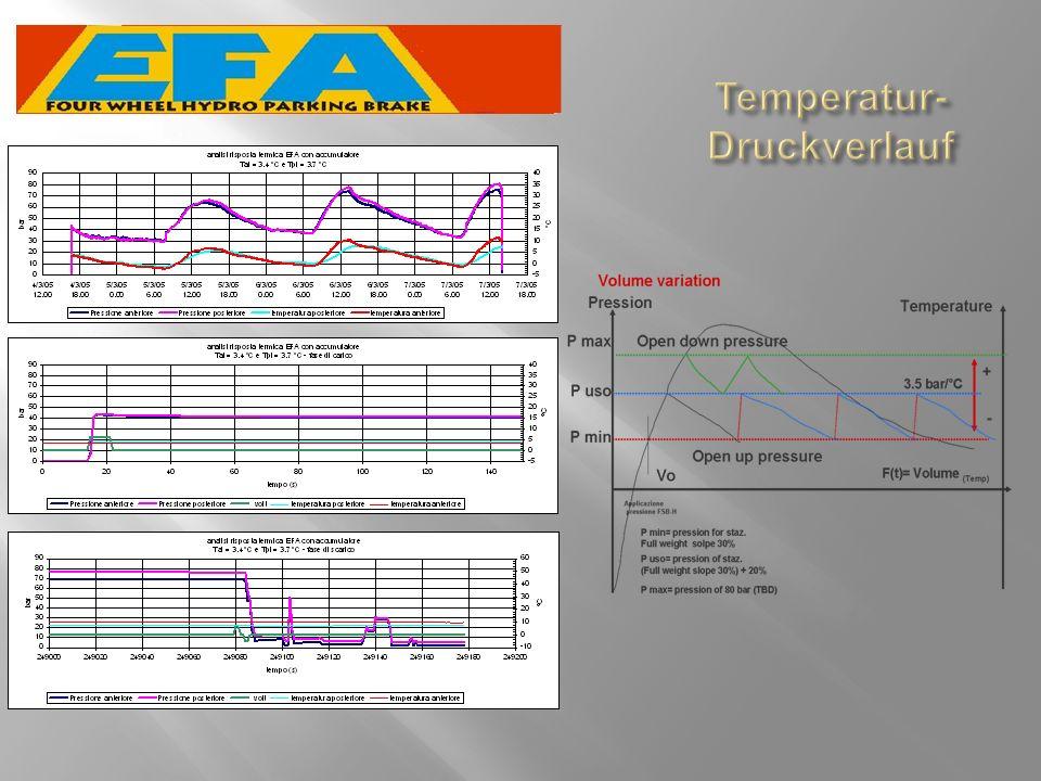 Temperatur- Druckverlauf