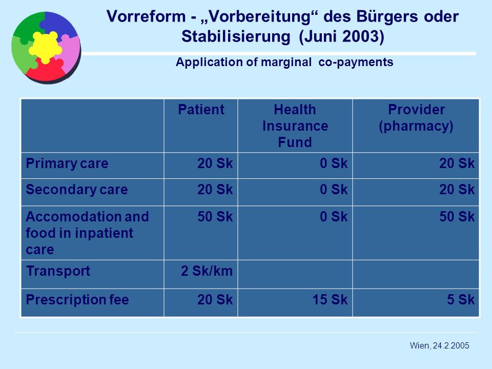 "Vorreform - ""Vorbereitung des Bürgers oder Stabilisierung (Juni 2003) Application of marginal co-payments"