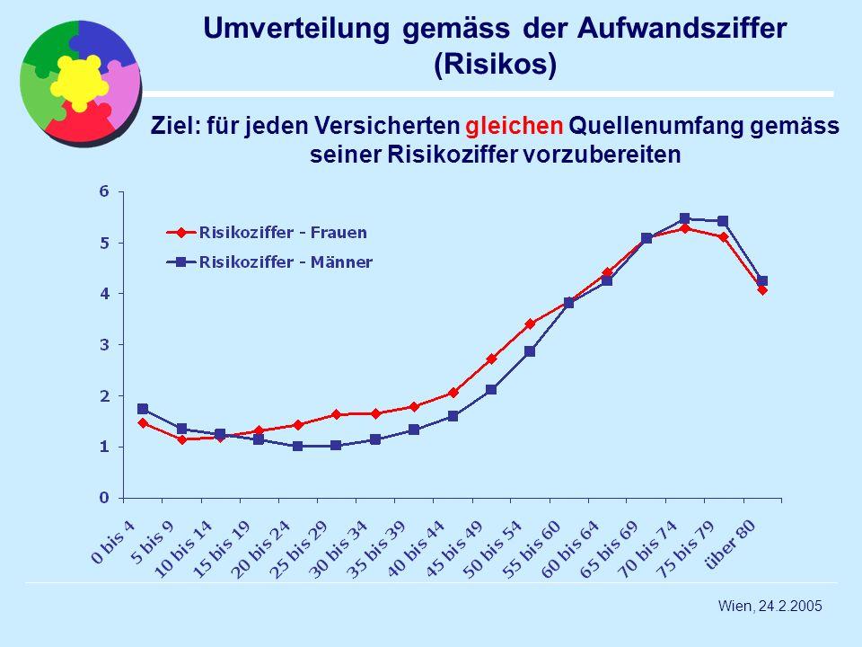 Umverteilung gemäss der Aufwandsziffer (Risikos)