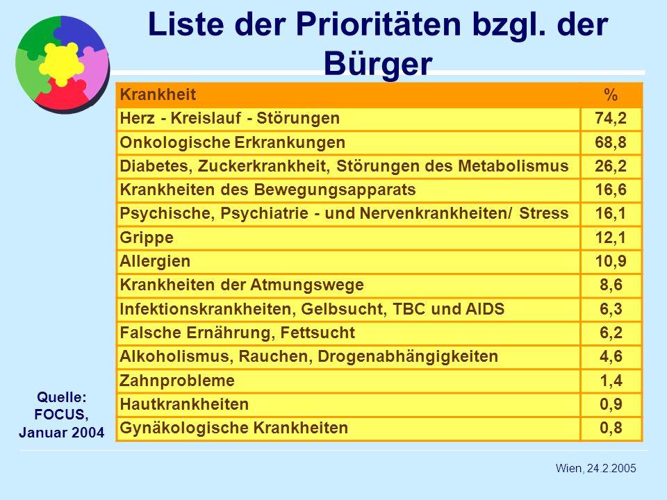 Liste der Prioritäten bzgl. der Bürger