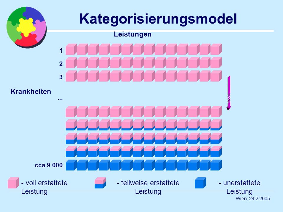 Kategorisierungsmodel