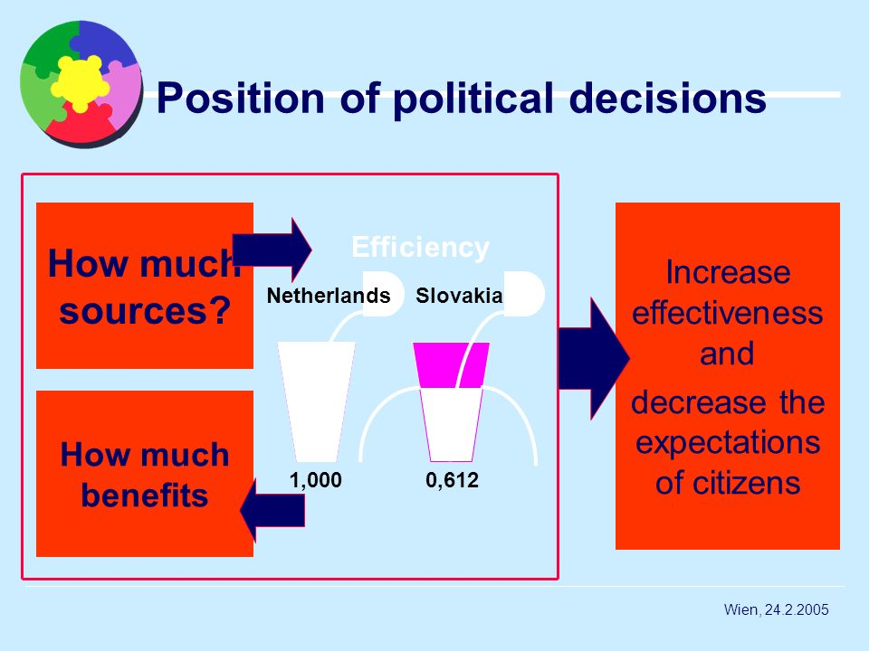 Position of political decisions