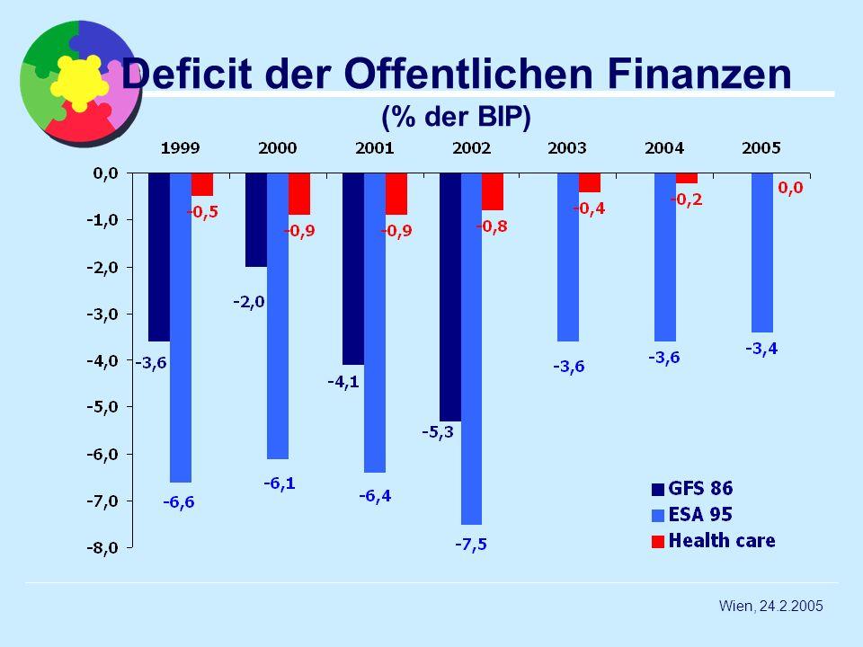 Deficit der Offentlichen Finanzen (% der BIP)