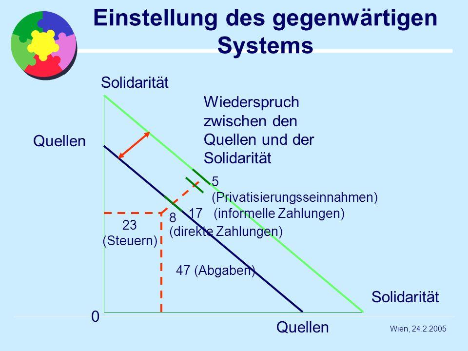 Einstellung des gegenwärtigen Systems