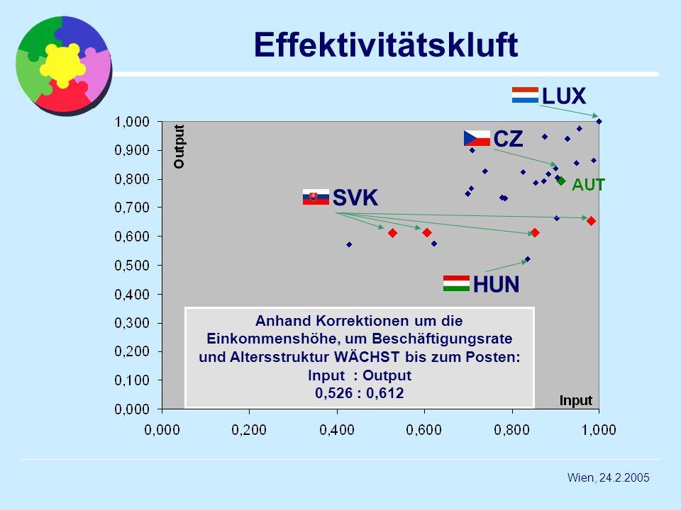 Effektivitätskluft LUX CZ SVK HUN