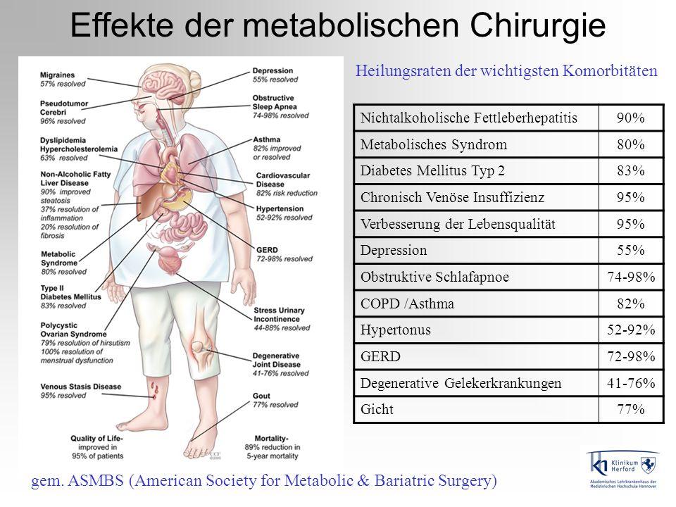 Effekte der metabolischen Chirurgie