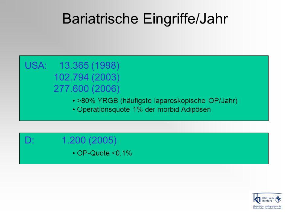 Bariatrische Eingriffe/Jahr