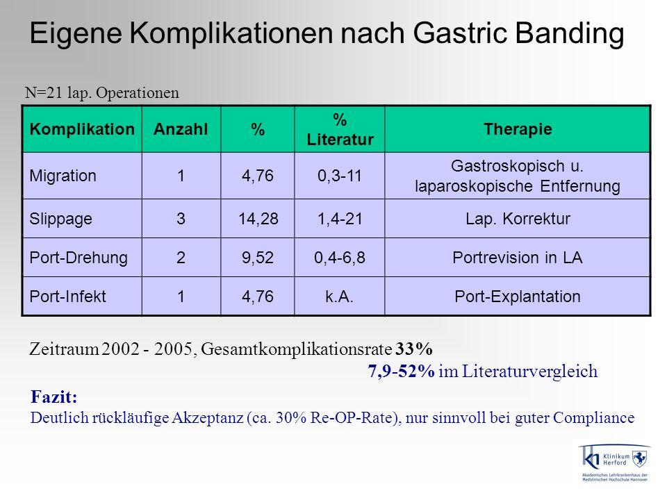 Eigene Komplikationen nach Gastric Banding
