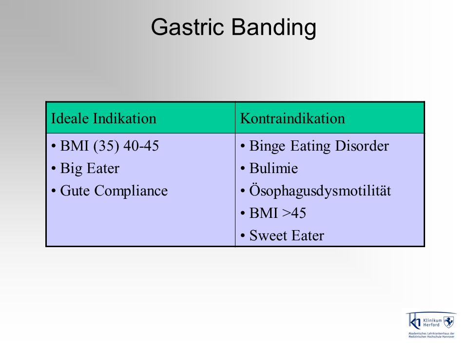 Gastric Banding Ideale Indikation Kontraindikation BMI (35) 40-45