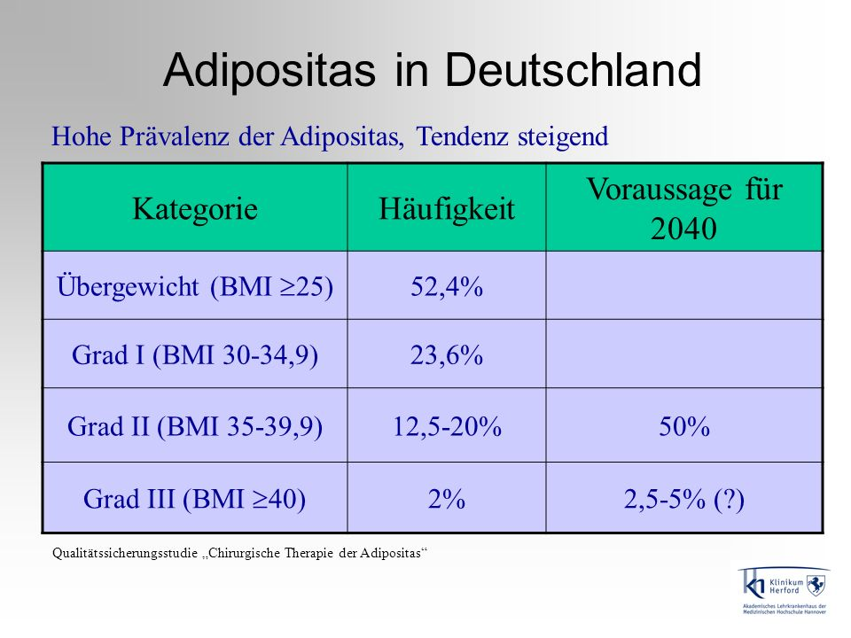 Adipositas in Deutschland
