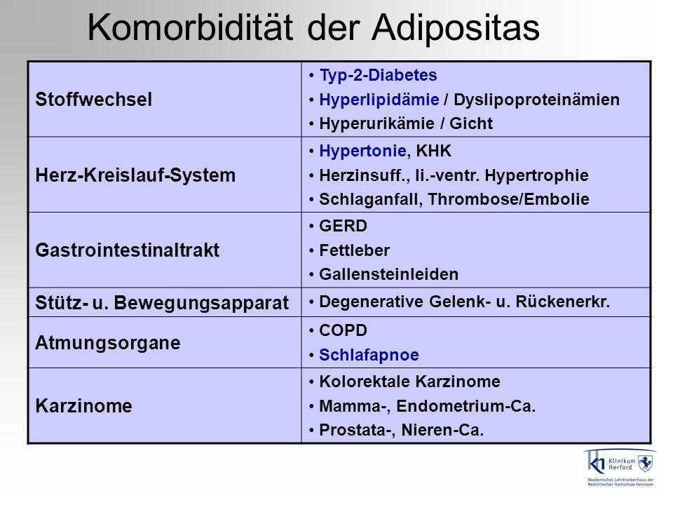 Komorbidität der Adipositas