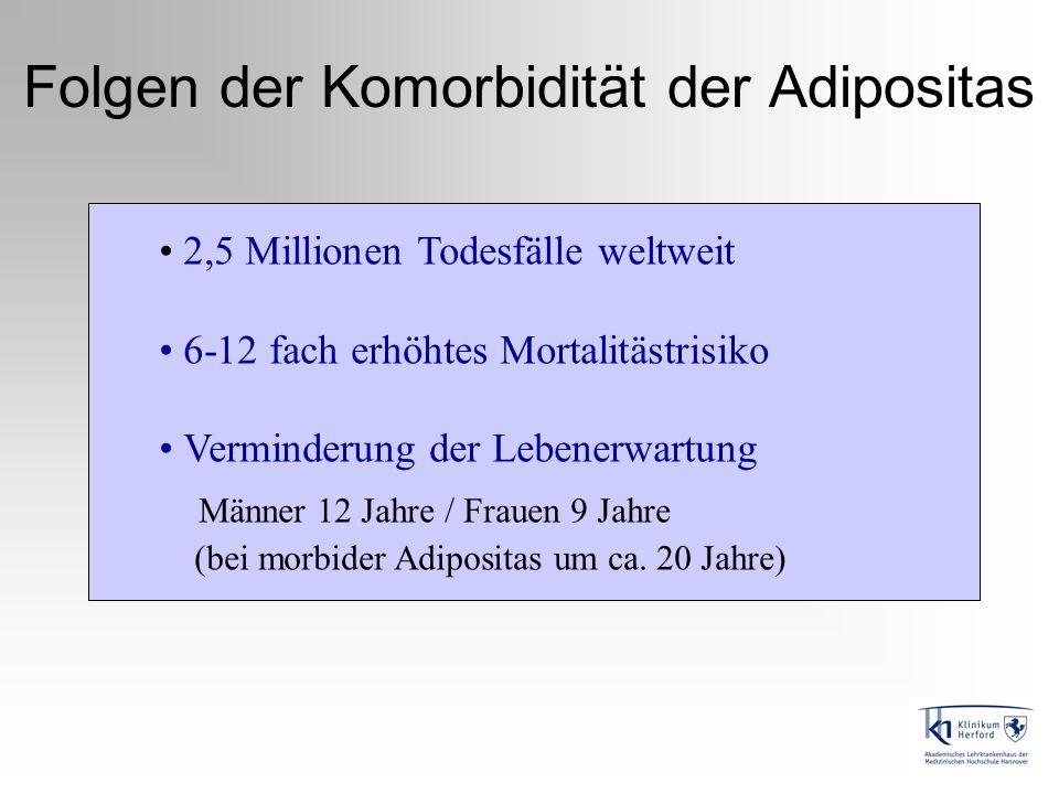 Folgen der Komorbidität der Adipositas