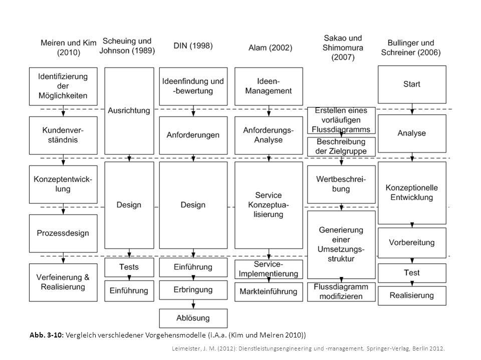 Abb. 3-10: Vergleich verschiedener Vorgehensmodelle (i. A. a