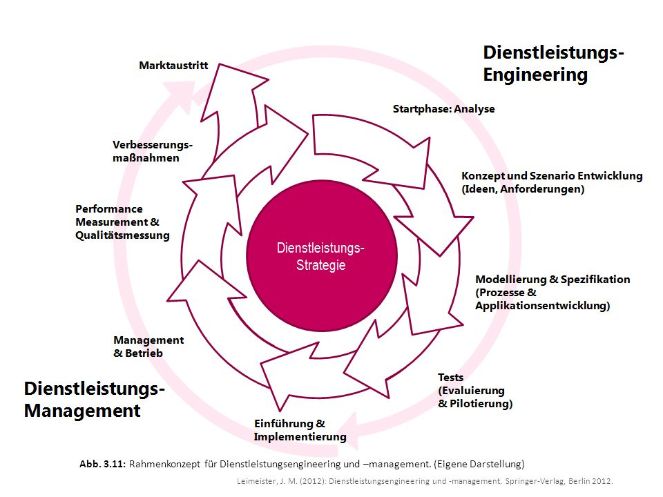 Abb. 3.11: Rahmenkonzept für Dienstleistungsengineering und –management. (Eigene Darstellung)