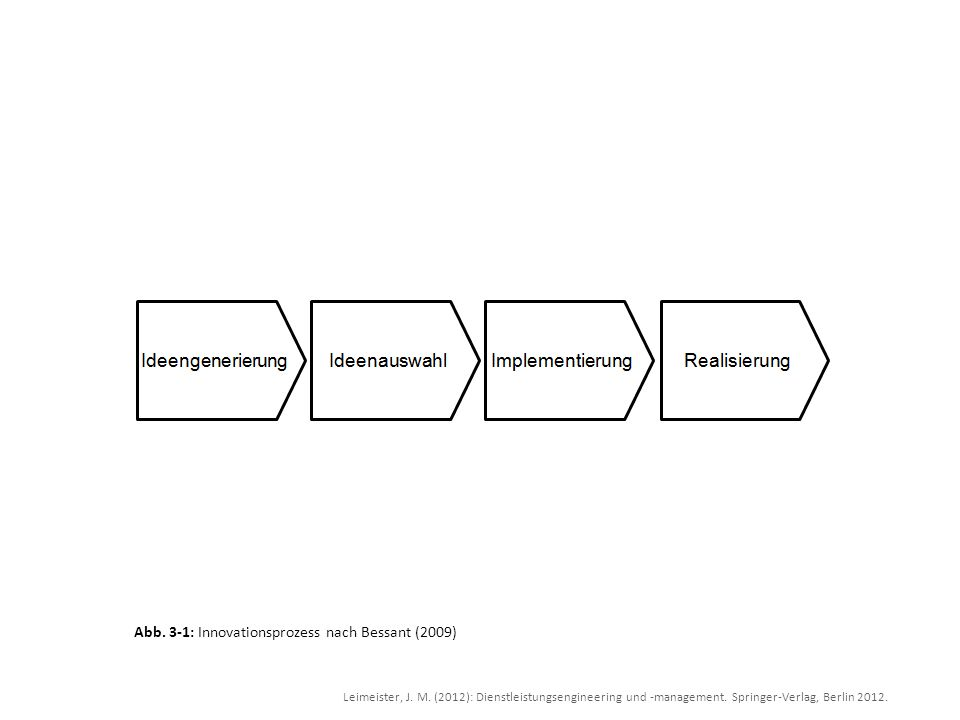Abb. 3-1: Innovationsprozess nach Bessant (2009)