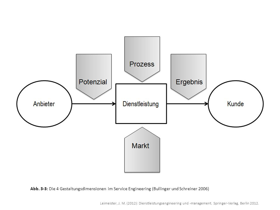 Abb. 3-3: Die 4 Gestaltungsdimensionen im Service Engineering (Bullinger und Schreiner 2006)