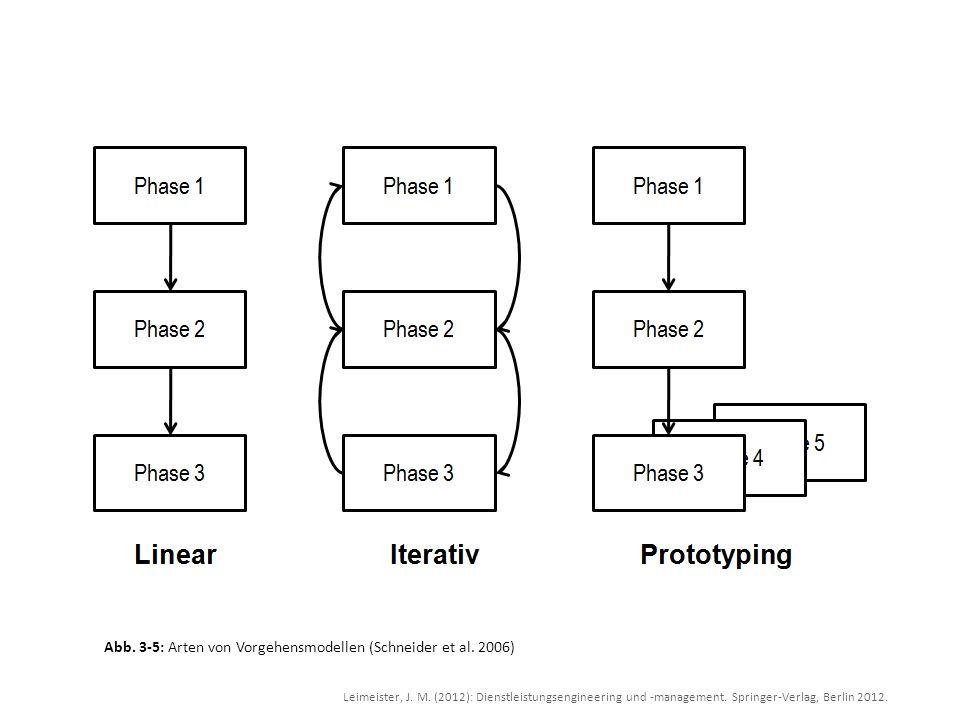 Abb. 3-5: Arten von Vorgehensmodellen (Schneider et al. 2006)