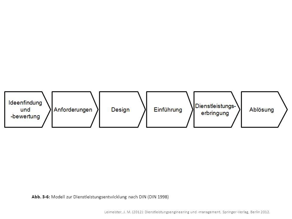 Abb. 3-6: Modell zur Dienstleistungsentwicklung nach DIN (DIN 1998)