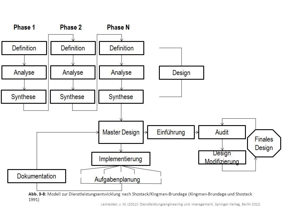 Abb. 3-8: Modell zur Dienstleistungsentwicklung nach Shostack/Kingman-Brundage (Kingman-Brundage und Shostack 1991)