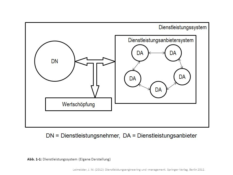 Abb. 1-1: Dienstleistungssystem (Eigene Darstellung)