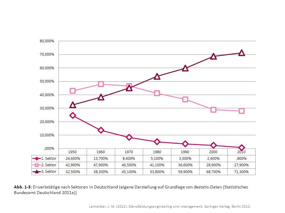 Abb. 1-3: Erwerbstätige nach Sektoren in Deutschland (eigene Darstellung auf Grundlage von destatis-Daten (Statistisches Bundesamt Deutschland 2011a))