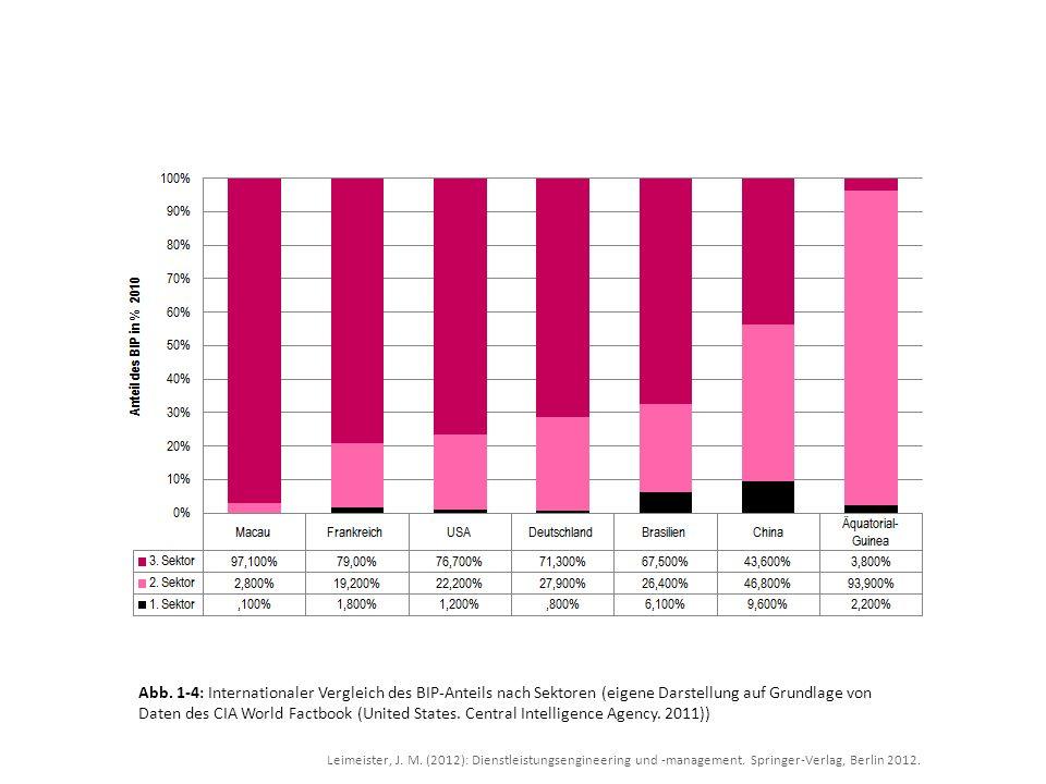 Abb. 1-4: Internationaler Vergleich des BIP-Anteils nach Sektoren (eigene Darstellung auf Grundlage von Daten des CIA World Factbook (United States. Central Intelligence Agency. 2011))