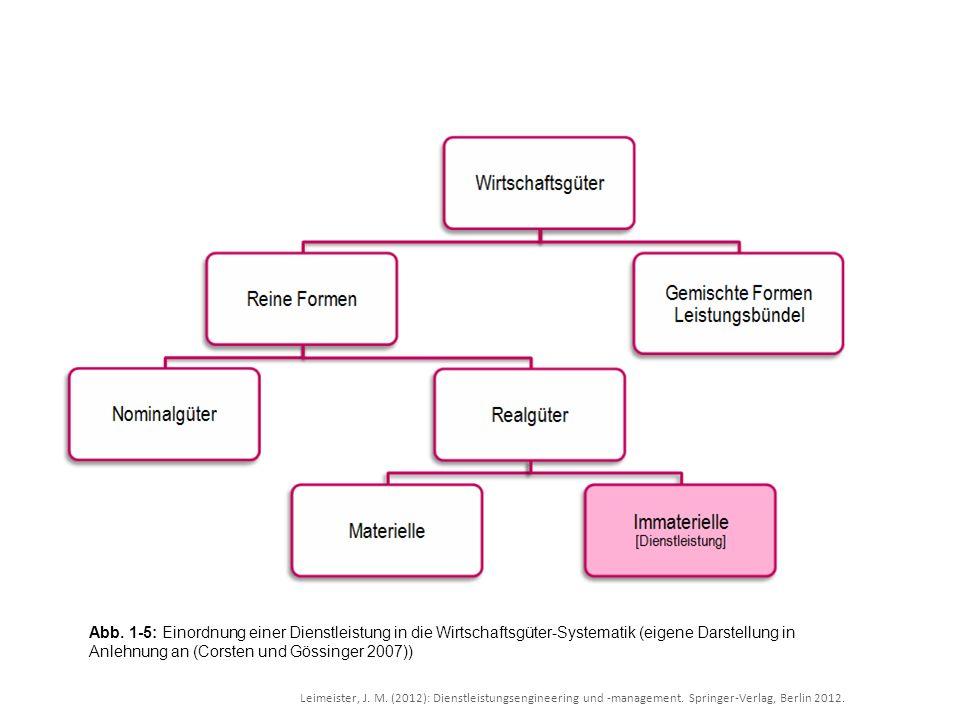 Abb. 1-5: Einordnung einer Dienstleistung in die Wirtschaftsgüter-Systematik (eigene Darstellung in Anlehnung an (Corsten und Gössinger 2007))
