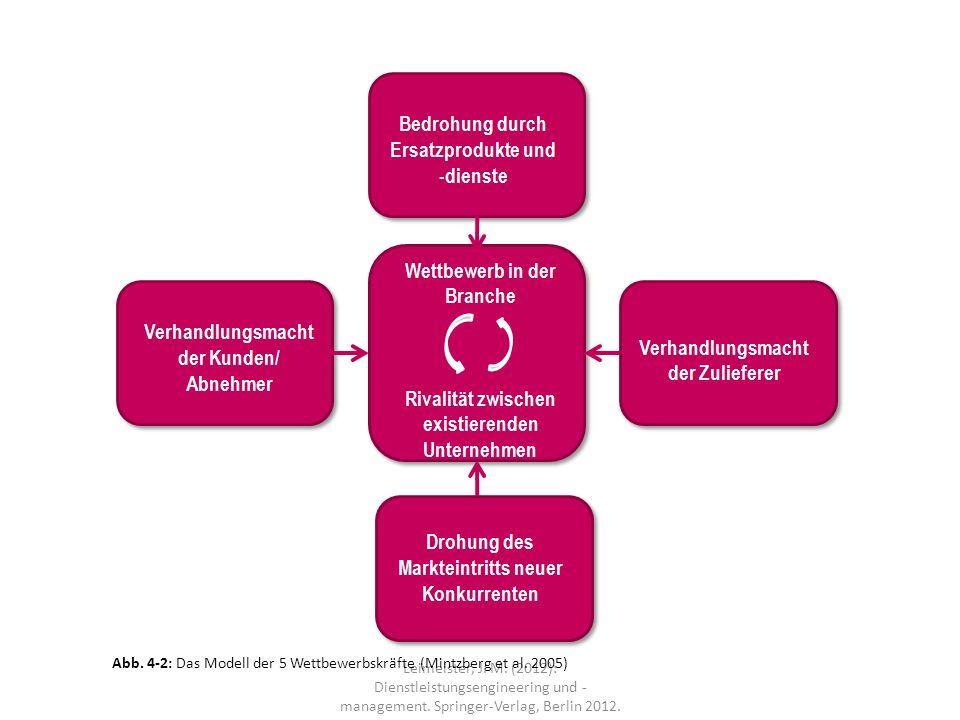 Abb. 4-2: Das Modell der 5 Wettbewerbskräfte (Mintzberg et al. 2005)