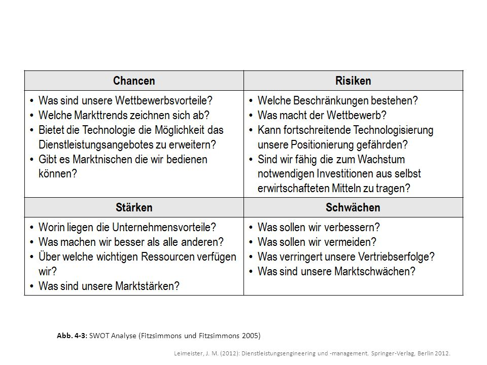 Abb. 4-3: SWOT Analyse (Fitzsimmons und Fitzsimmons 2005)