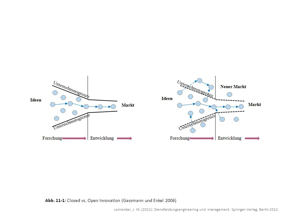 Abb. 11-1: Closed vs. Open Innovation (Gassmann und Enkel 2006)