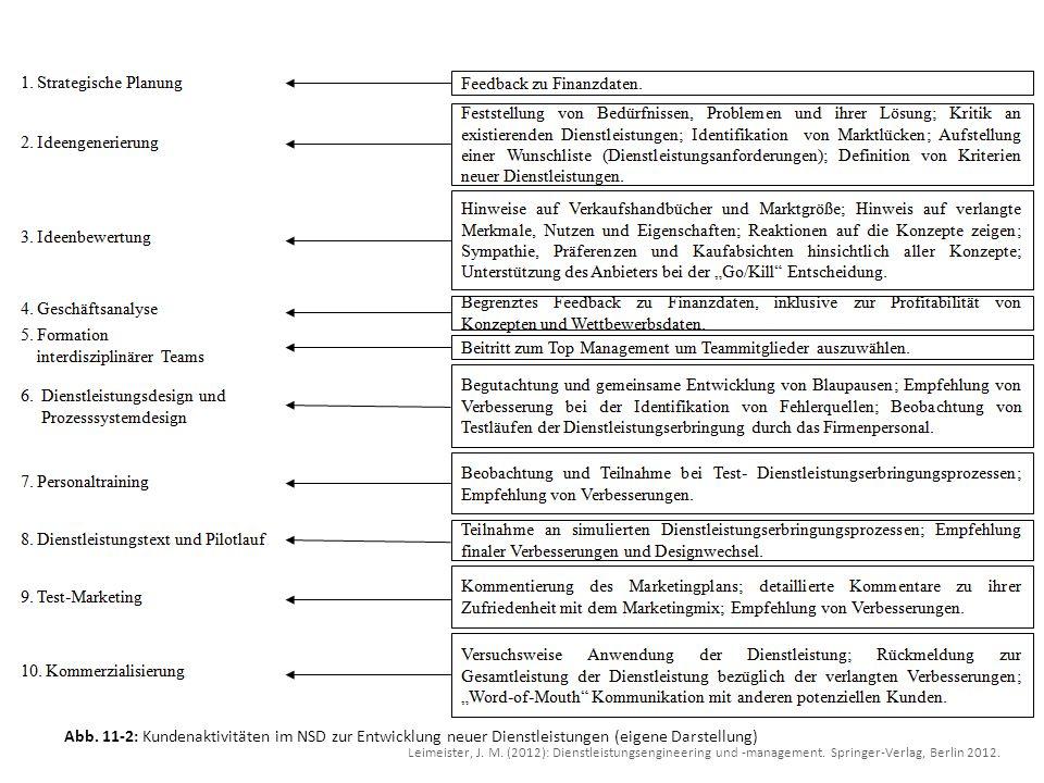 Abb. 11-2: Kundenaktivitäten im NSD zur Entwicklung neuer Dienstleistungen (eigene Darstellung)