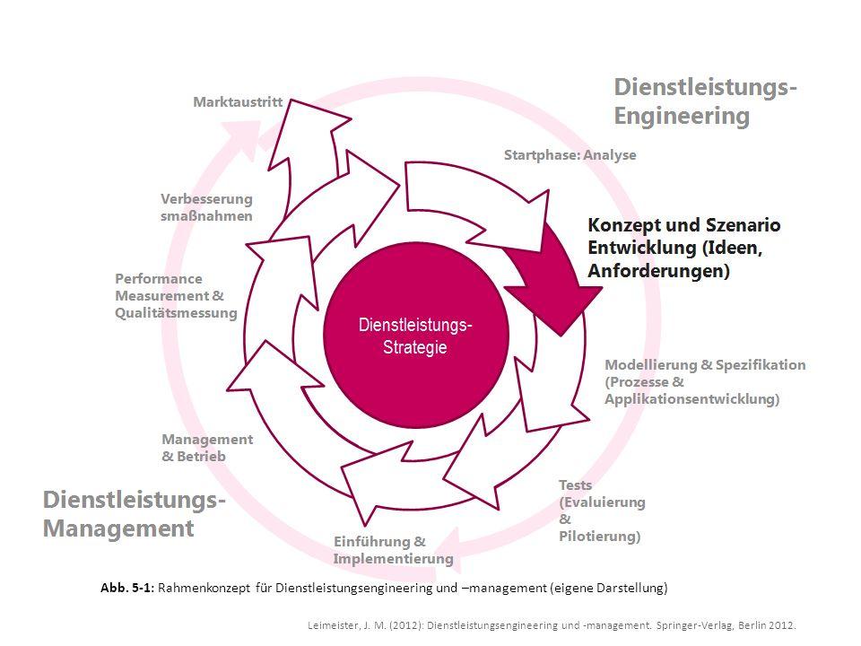 Abb. 5-1: Rahmenkonzept für Dienstleistungsengineering und –management (eigene Darstellung)