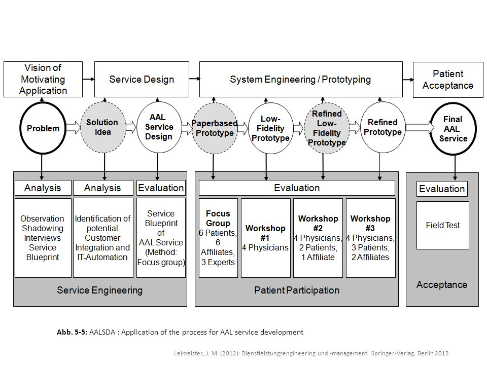 Abb. 5‑5: AALSDA : Application of the process for AAL service development