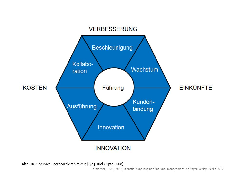 Abb. 10-2: Service Scorecard Architektur (Tyagi und Gupta 2008)