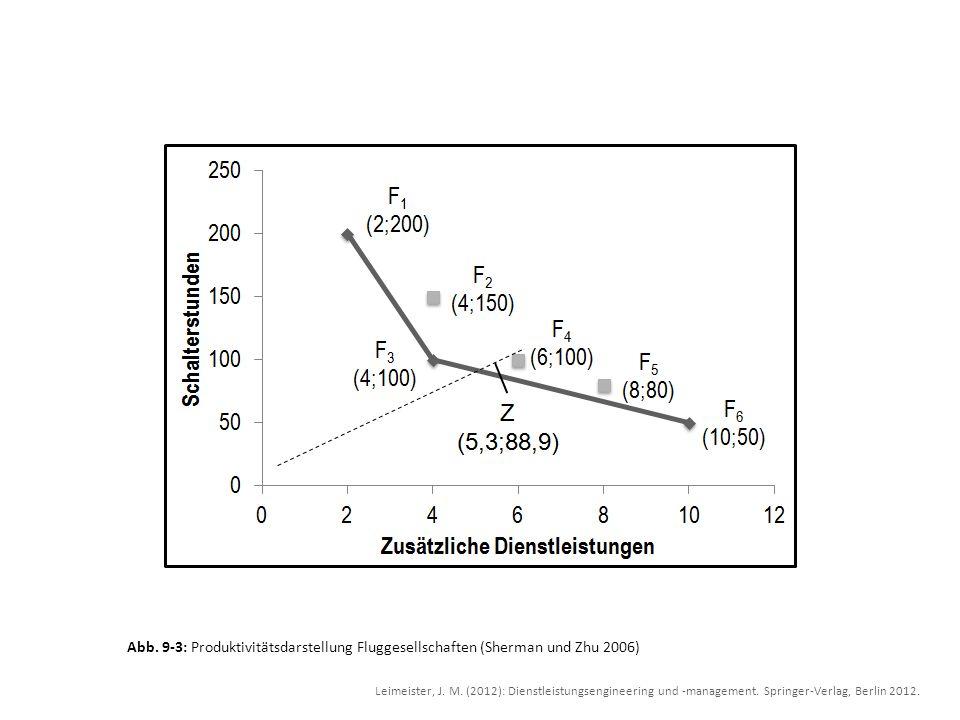 Abb. 9-3: Produktivitätsdarstellung Fluggesellschaften (Sherman und Zhu 2006)