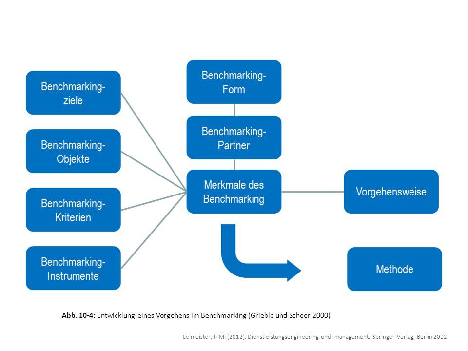 Abb. 10-4: Entwicklung eines Vorgehens im Benchmarking (Grieble und Scheer 2000)