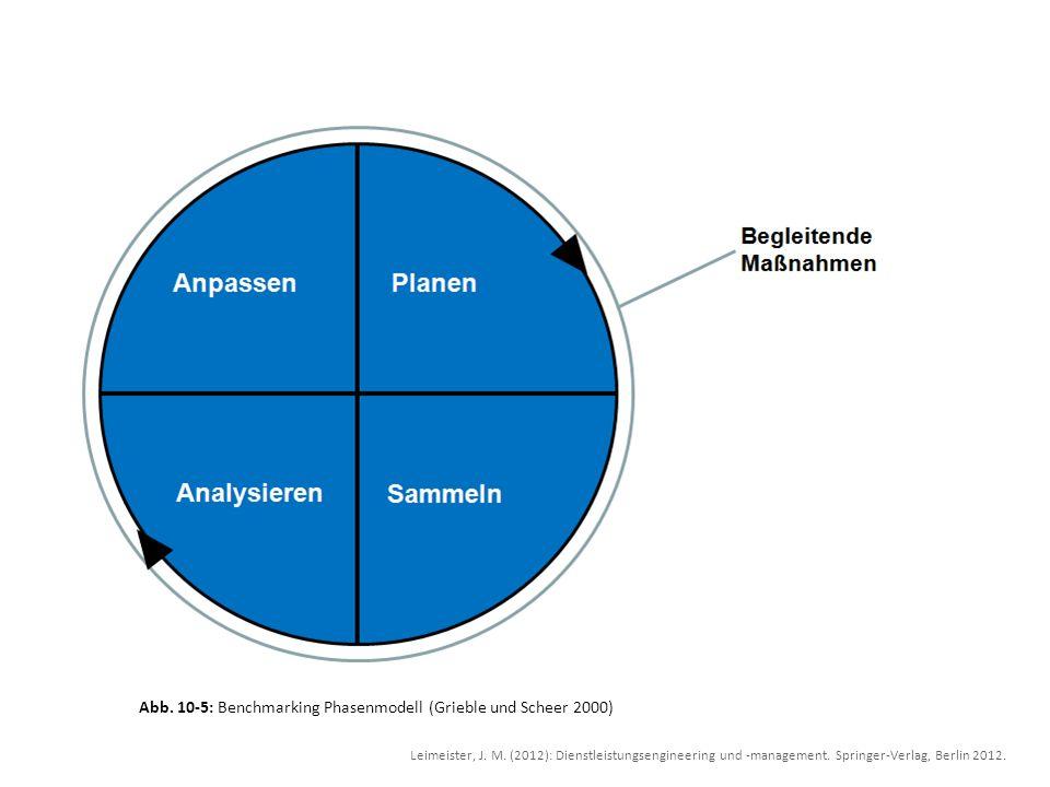 Abb. 10-5: Benchmarking Phasenmodell (Grieble und Scheer 2000)